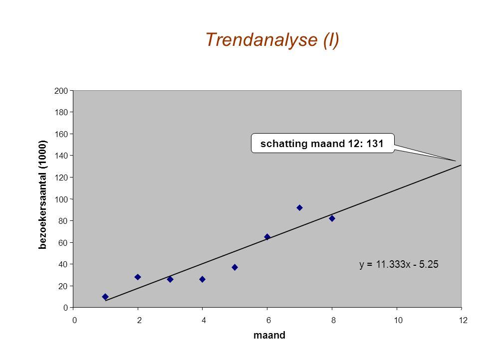 Trendanalyse (I) 0 20 40 60 80 100 120 140 160 180 200 024681012 maand bezoekersaantal (1000) y = 11.333x - 5.25 schatting maand 12: 131