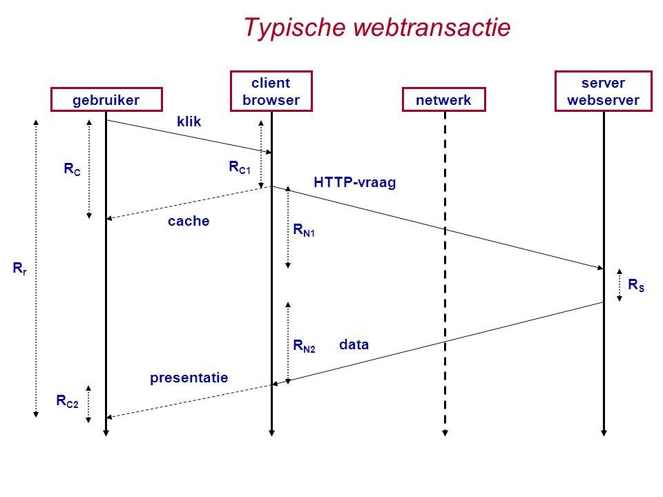 Typische webtransactie gebruiker client browser netwerk server webserver klik presentatie data R N1 R N2 RSRS cache RCRC RrRr R C2 HTTP-vraag R C1