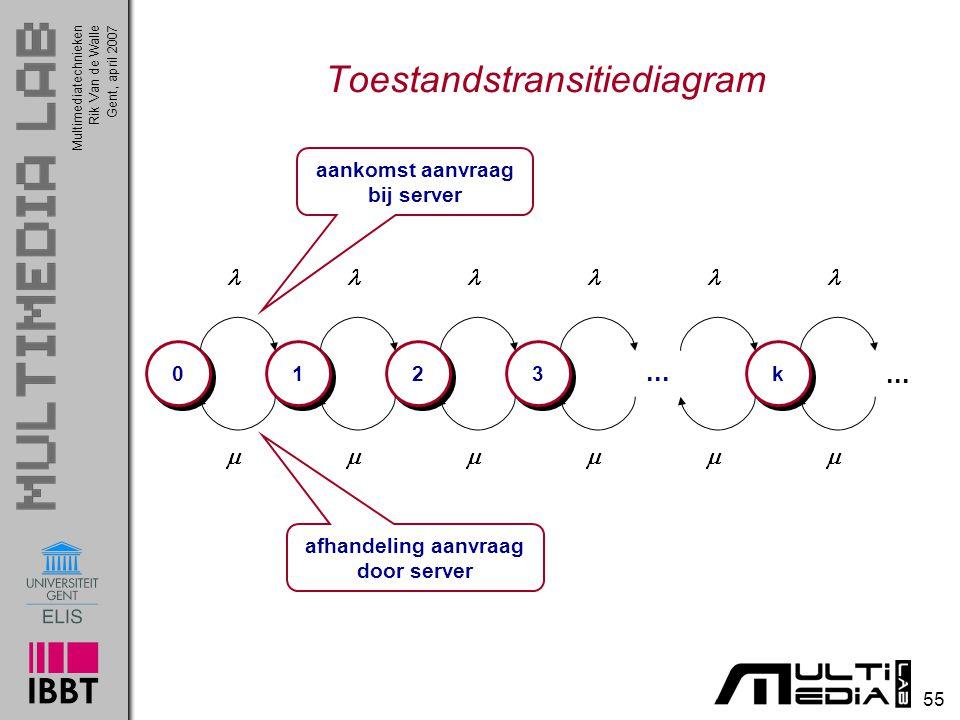 Multimediatechnieken 55 Rik Van de WalleGent, april 2007 Toestandstransitiediagram 0 0 1 1 2 2 3 3...