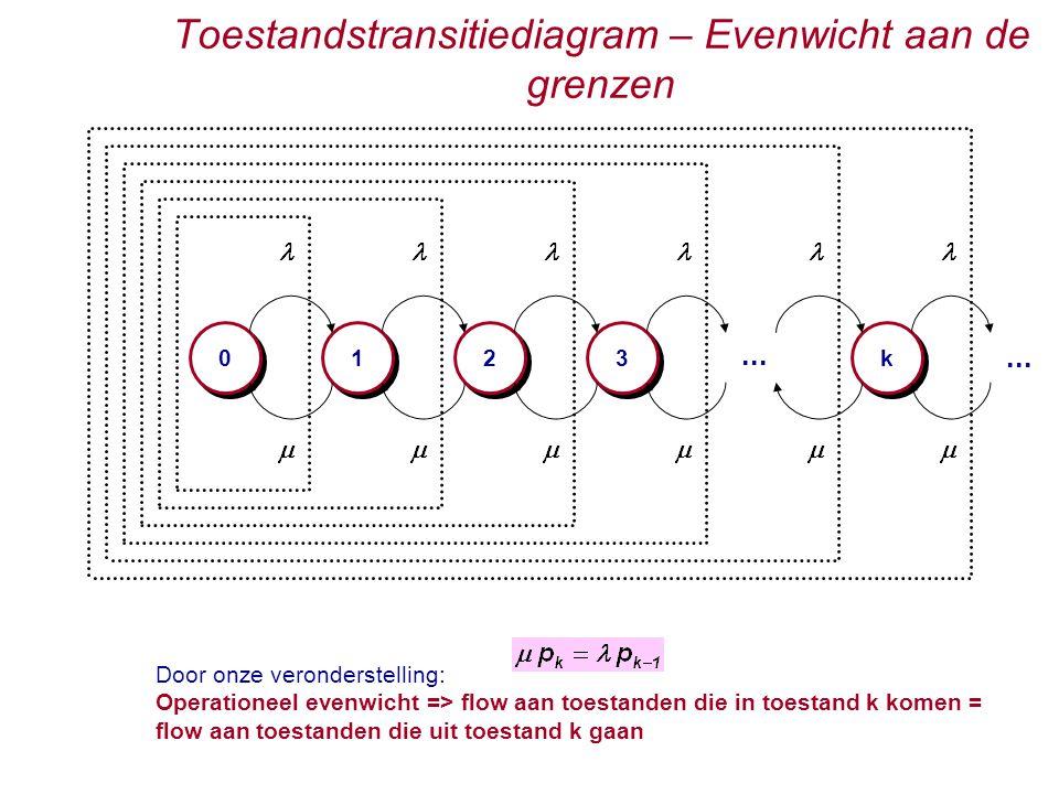 Toestandstransitiediagram – Evenwicht aan de grenzen 0 0 1 1 2 2 3 3...