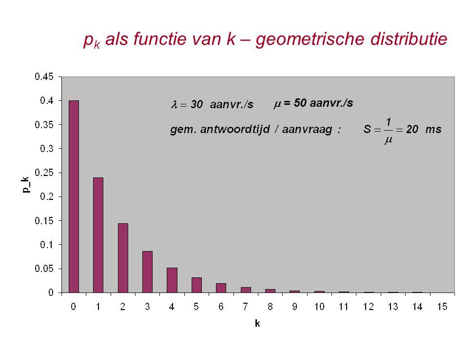 p k als functie van k – geometrische distributie  = 50 aanvr./s