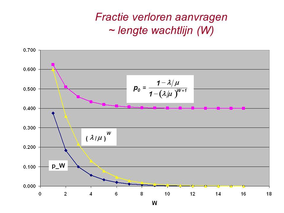 Fractie verloren aanvragen ~ lengte wachtlijn (W) p_W  0 W 1 1 p 1      = W  ( / )