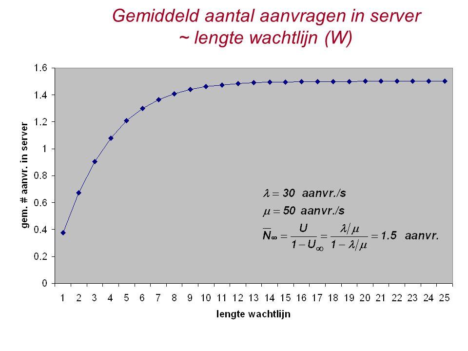 Gemiddeld aantal aanvragen in server ~ lengte wachtlijn (W) 