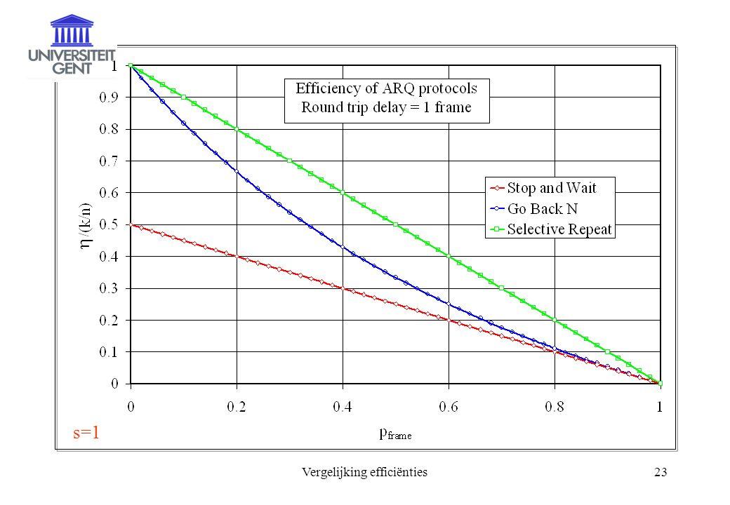 Vergelijking efficiënties23  s=1