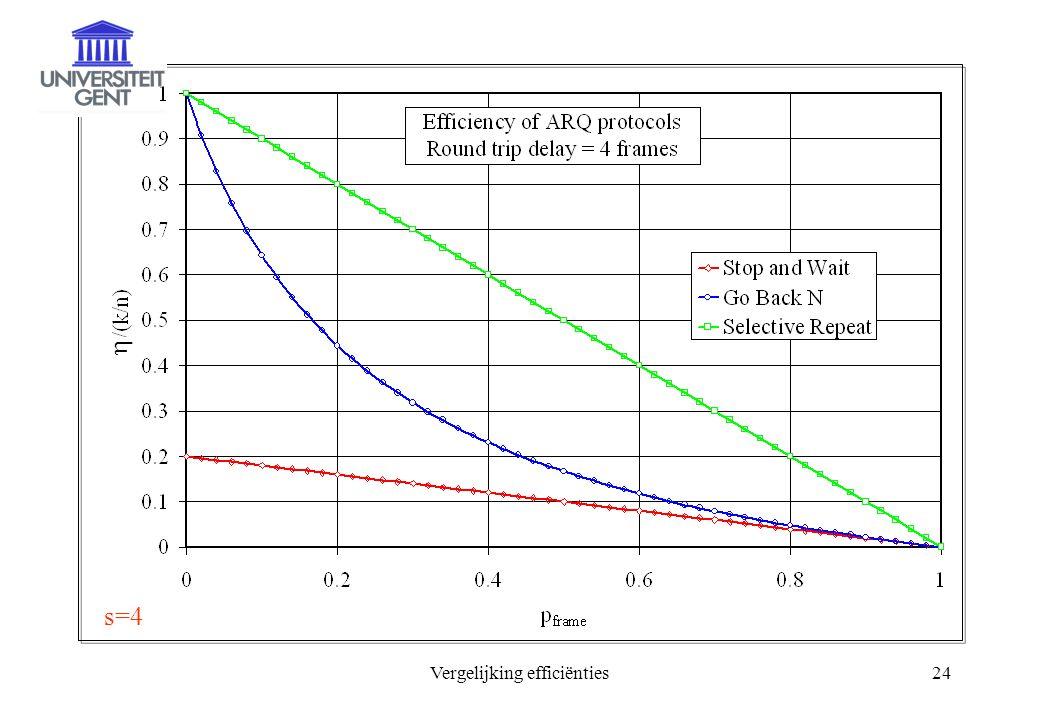 Vergelijking efficiënties24  s=4