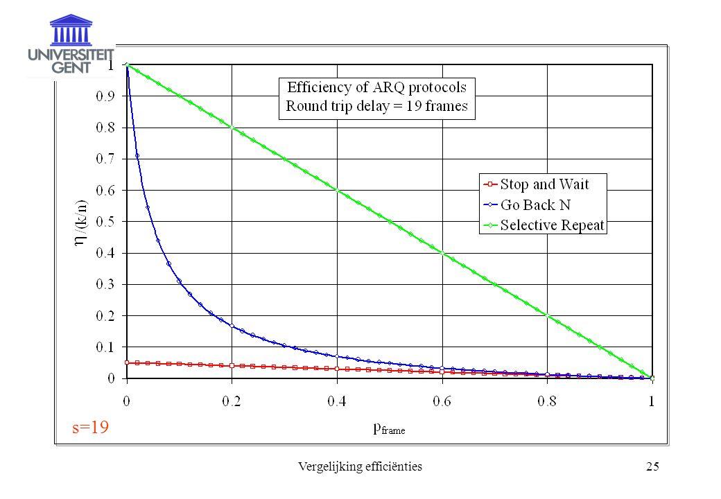 Vergelijking efficiënties25  s=19