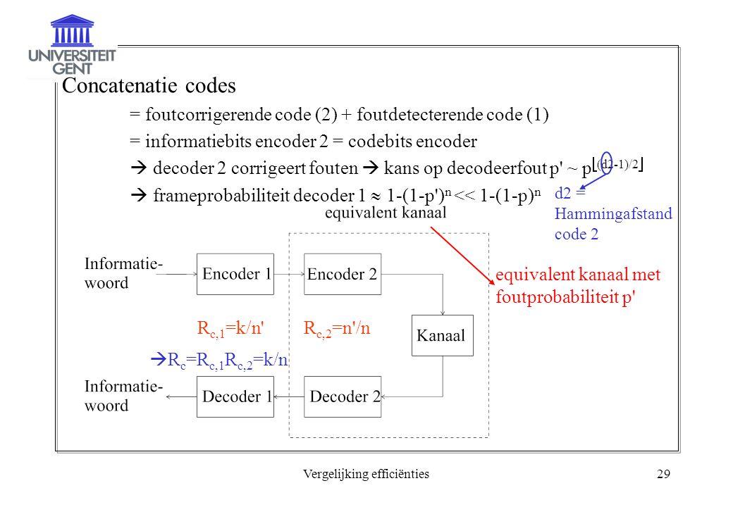 Vergelijking efficiënties29 Concatenatie codes = foutcorrigerende code (2) + foutdetecterende code (1) = informatiebits encoder 2 = codebits encoder  decoder 2 corrigeert fouten  kans op decodeerfout p ~ p  (d2-1)/2   frameprobabiliteit decoder 1  1-(1-p ) n << 1-(1-p) n d2 = Hammingafstand code 2 equivalent kanaal met foutprobabiliteit p R c,1 =k/n R c,2 =n /n  R c =R c,1 R c,2 =k/n