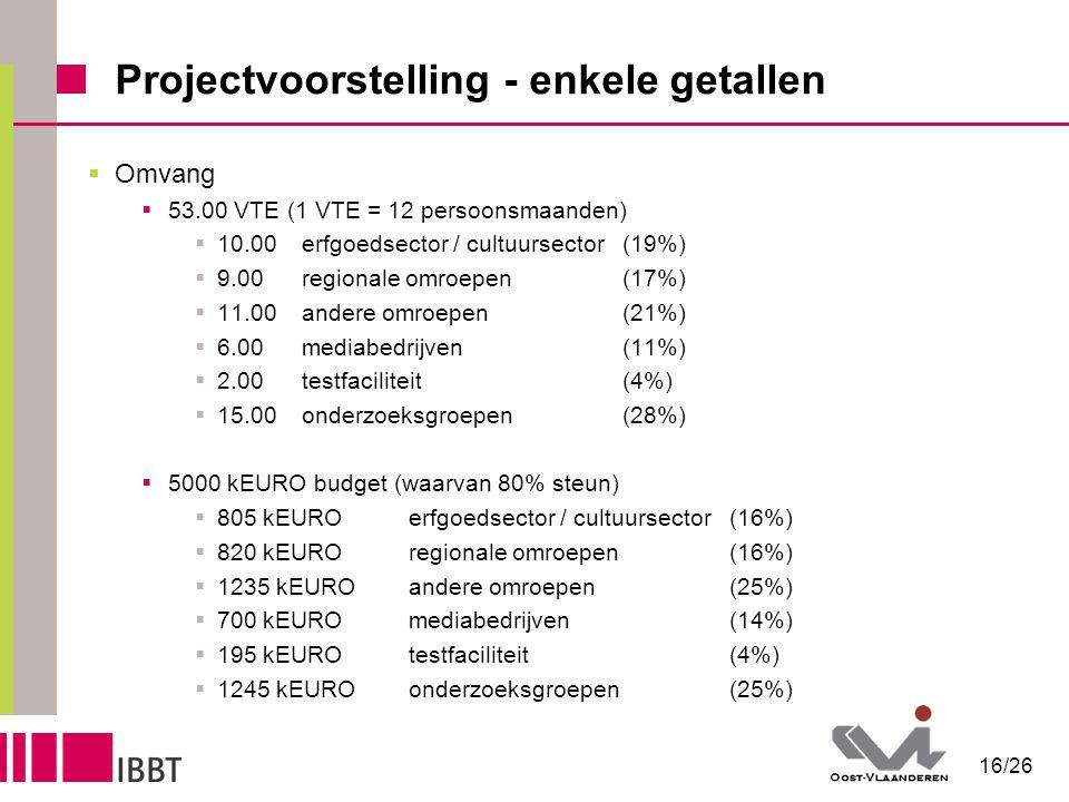 16/26 Projectvoorstelling - enkele getallen  Omvang  53.00 VTE (1 VTE = 12 persoonsmaanden)  10.00erfgoedsector / cultuursector(19%)  9.00regionale omroepen(17%)  11.00andere omroepen(21%)  6.00mediabedrijven(11%)  2.00testfaciliteit(4%)  15.00onderzoeksgroepen(28%)  5000 kEURO budget (waarvan 80% steun)  805 kEUROerfgoedsector / cultuursector(16%)  820 kEUROregionale omroepen(16%)  1235 kEUROandere omroepen(25%)  700 kEUROmediabedrijven(14%)  195 kEUROtestfaciliteit(4%)  1245 kEUROonderzoeksgroepen(25%)