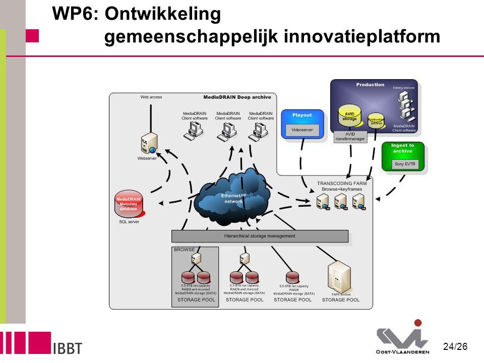 24/26 WP6: Ontwikkeling gemeenschappelijk innovatieplatform