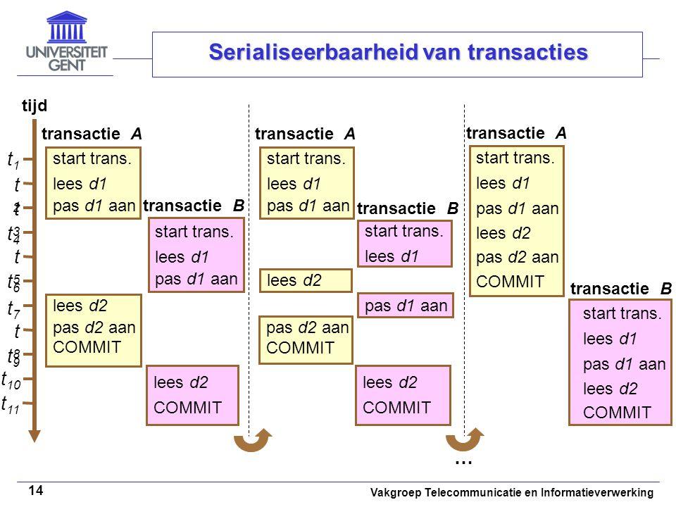 Vakgroep Telecommunicatie en Informatieverwerking 14 Serialiseerbaarheid van transacties tijd t1t1 t2t2 t3t3 start trans. lees d1 pas d1 aan transacti