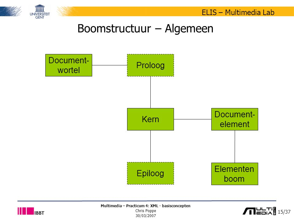 15/37 ELIS – Multimedia Lab Multimedia – Practicum 4: XML - basisconcepten Chris Poppe 30/03/2007 Boomstructuur – Algemeen Document- wortel Kern Epiloog Proloog Document- element Elementen boom