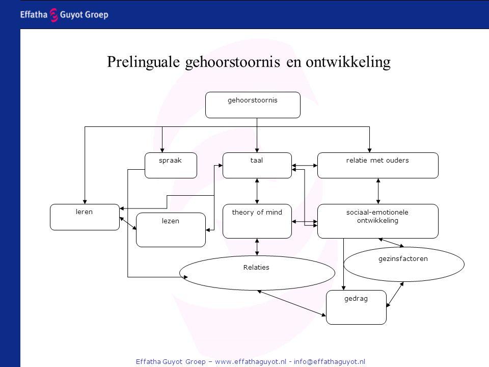 Effatha Guyot Groep – www.effathaguyot.nl - info@effathaguyot.nl gezinsfactoren spraak gehoorstoornis taalrelatie met ouders lezen leren theory of min