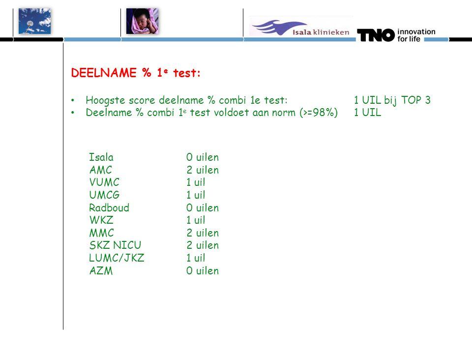 DEELNAME % 1 e test: Hoogste score deelname % combi 1e test:1 UIL bij TOP 3 Deelname % combi 1 e test voldoet aan norm (>=98%) 1 UIL
