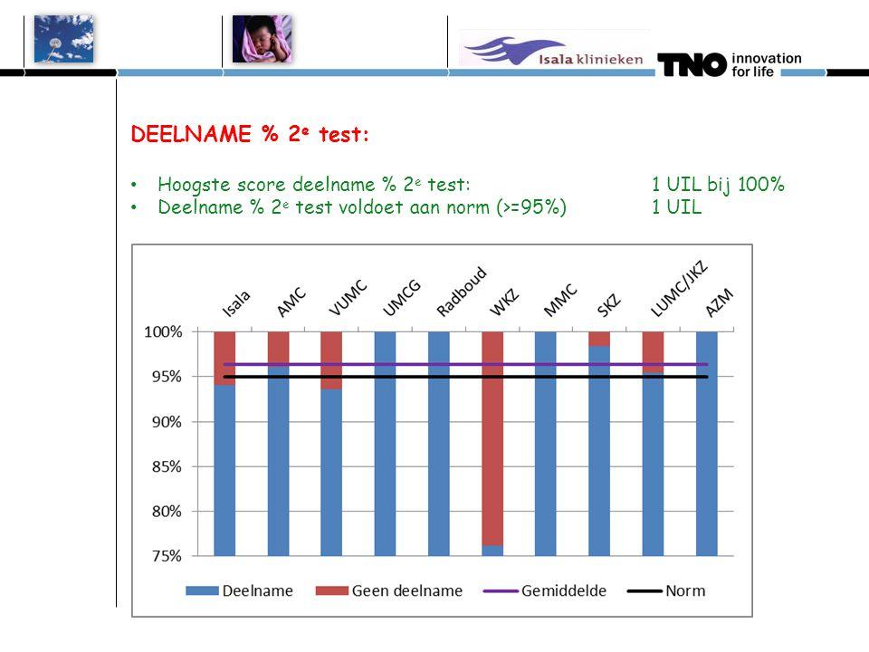 DEELNAME % 1 e test: Hoogste score deelname % combi 1e test:1 UIL bij TOP 3 Deelname % combi 1 e test voldoet aan norm (>=98%) 1 UIL Isala 0 uilen AMC