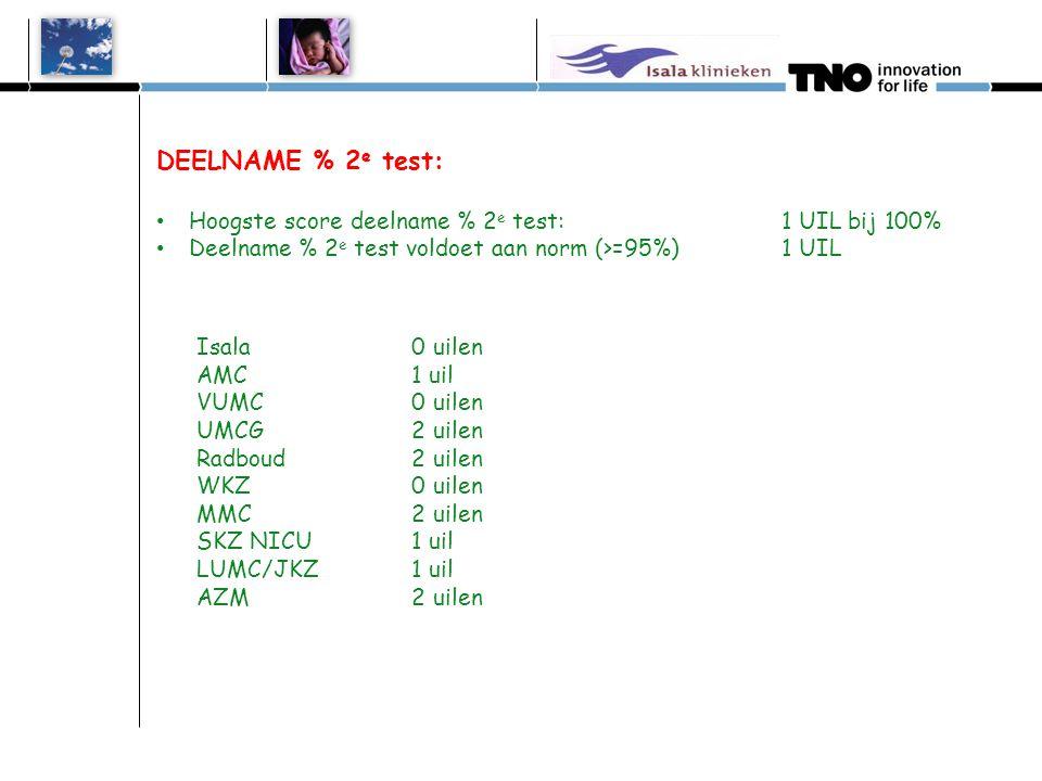 DEELNAME % 2 e test: Hoogste score deelname % 2 e test:1 UIL bij 100% Deelname % 2 e test voldoet aan norm (>=95%) 1 UIL