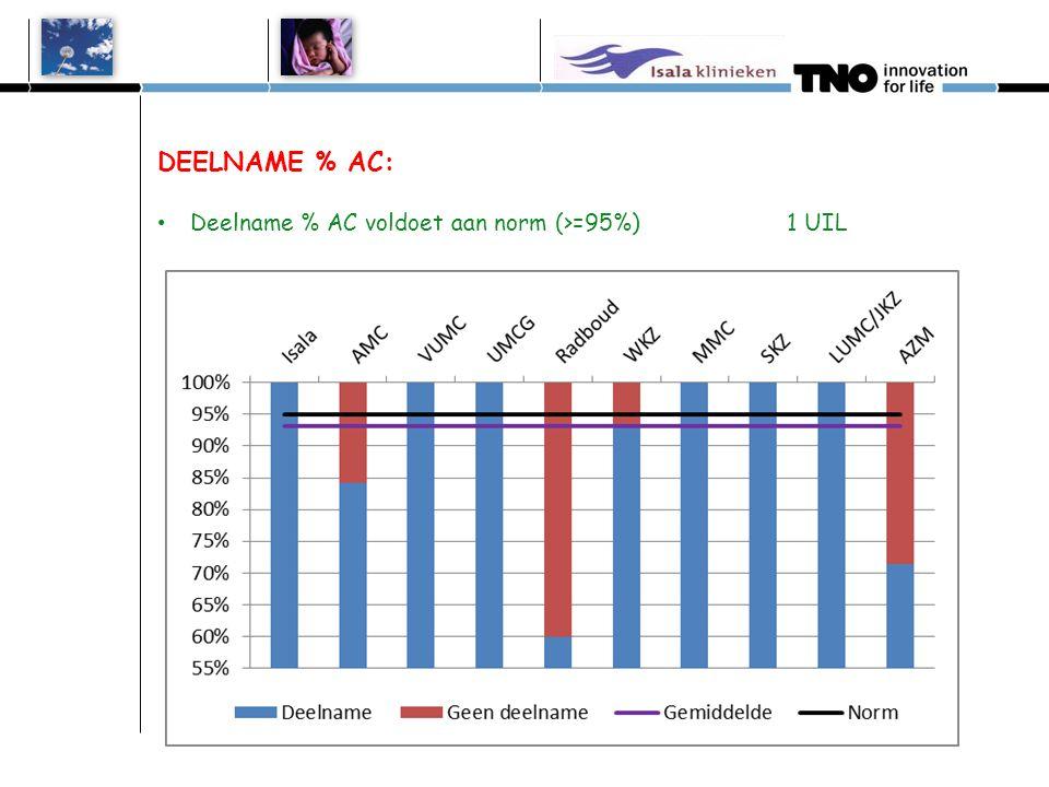 DEELNAME % 2 e test: Hoogste score deelname % 2 e test:1 UIL bij 100% Deelname % 2 e test voldoet aan norm (>=95%) 1 UIL Isala 0 uilen AMC 1 uil VUMC