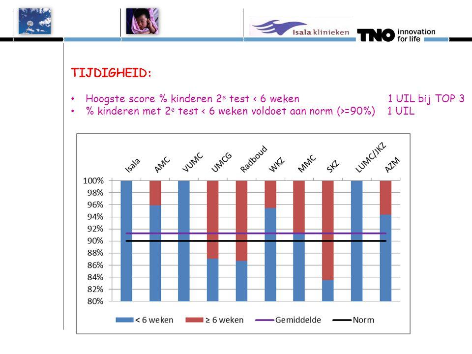 TIJDIGHEID: Hoogste score % kinderen met combi 1 e test < 1 maand 1 UIL bij TOP 3 % kinderen met 1 e test =90%) 1 UIL Isala 2 uilen AMC 2 uilen VUMC 1