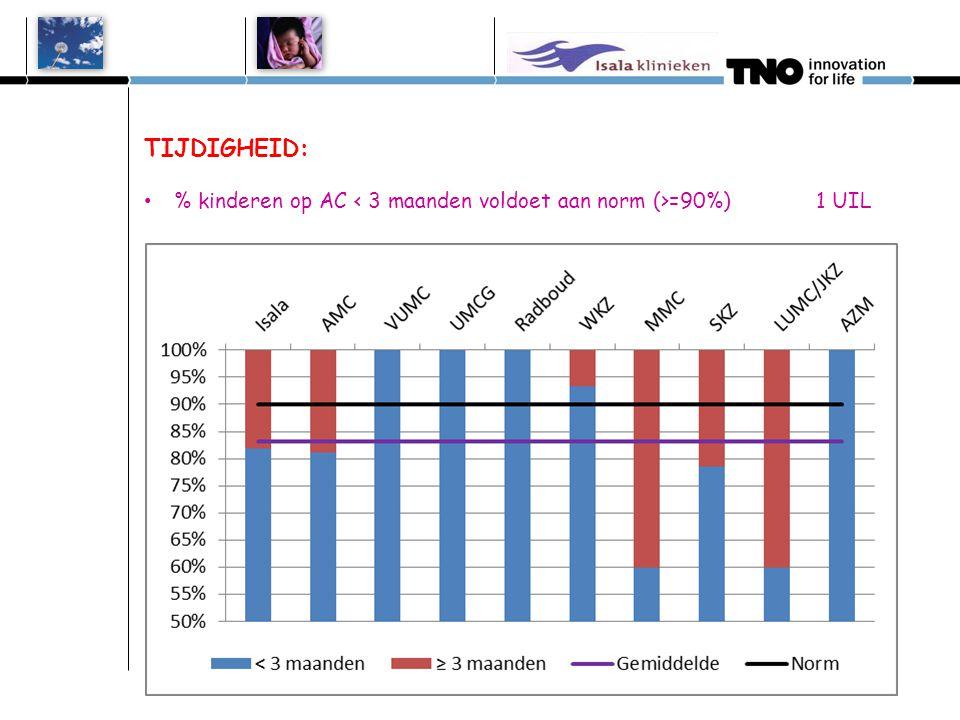 TIJDIGHEID: Hoogste score % kinderen 2 e test < 6 weken 1 UIL bij TOP 3 % kinderen met 2 e test =90%) 1 UIL Isala 2 uilen AMC 1 uil VUMC 2 uilen UMCG