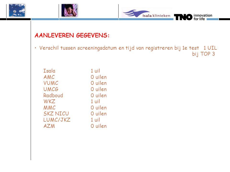 AANLEVEREN GEGEVENS: Verschil tussen screeningsdatum en tijd van registreren bij 1e test 1 UIL bij TOP 3