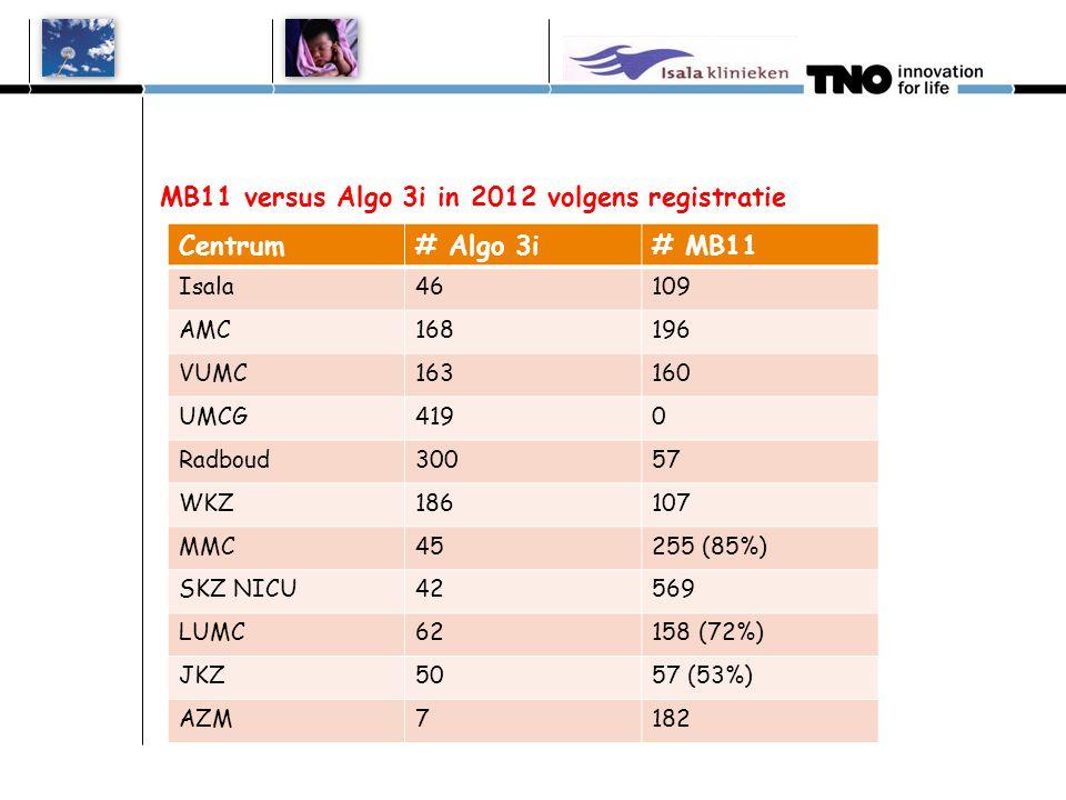 BONUS UILEN OM WINNAAR TE BEPALEN Grootste gebruiker van MB11 in 2012? Beste scores op verwijspercentage combi eerste test?