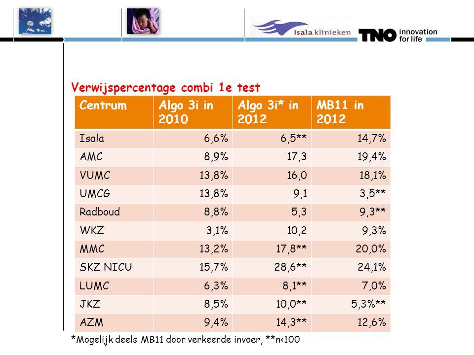 MB11 versus Algo 3i in 2012 volgens registratie Centrum# Algo 3i# MB11 Isala46109 AMC168196 VUMC163160 UMCG4190 Radboud30057 WKZ186107 MMC45255 (85%)