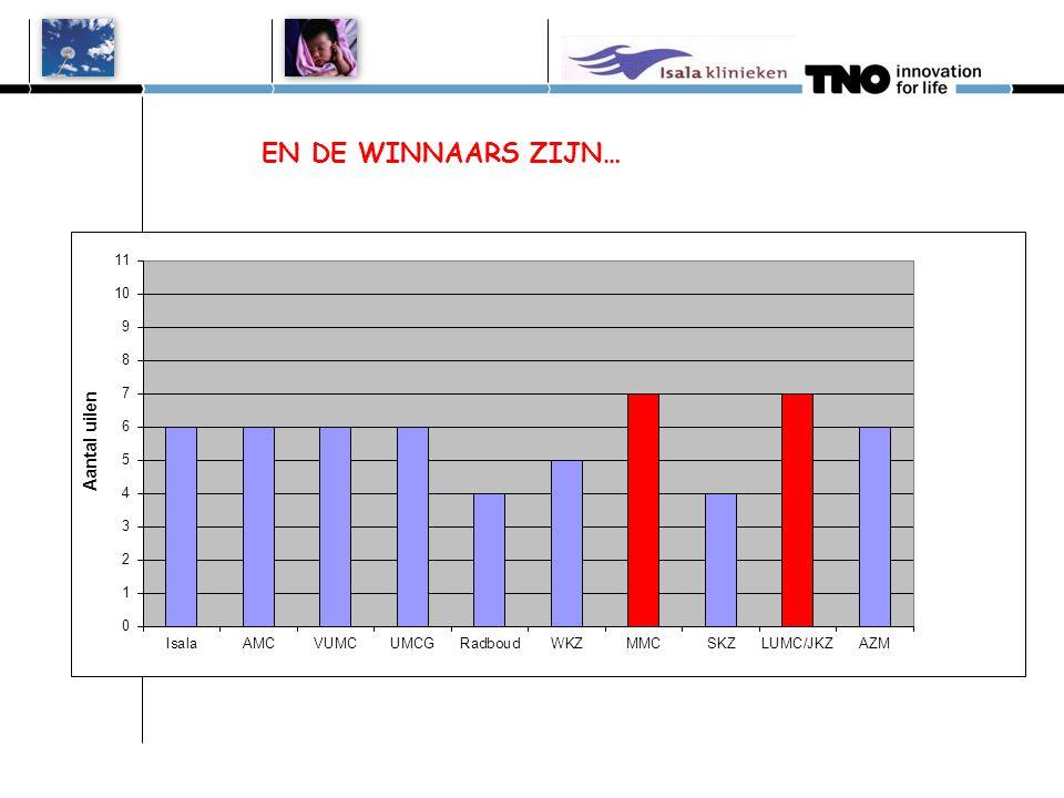 Verwijspercentage combi 1e test *Mogelijk deels MB11 door verkeerde invoer, **n<100 CentrumAlgo 3i in 2010 Algo 3i* in 2012 MB11 in 2012 Isala6,6%6,5*