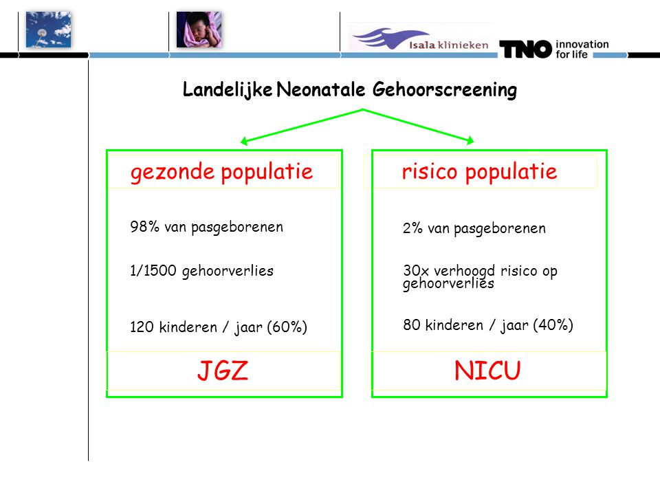Landelijke Neonatale Gehoorscreening gezonde populatierisico populatie 98% van pasgeborenen 1/1500 gehoorverlies 120 kinderen / jaar (60%) 2 % van pasgeborenen 30x verhoogd risico op gehoorverlies 80 kinderen / jaar (40%) JGZNICU