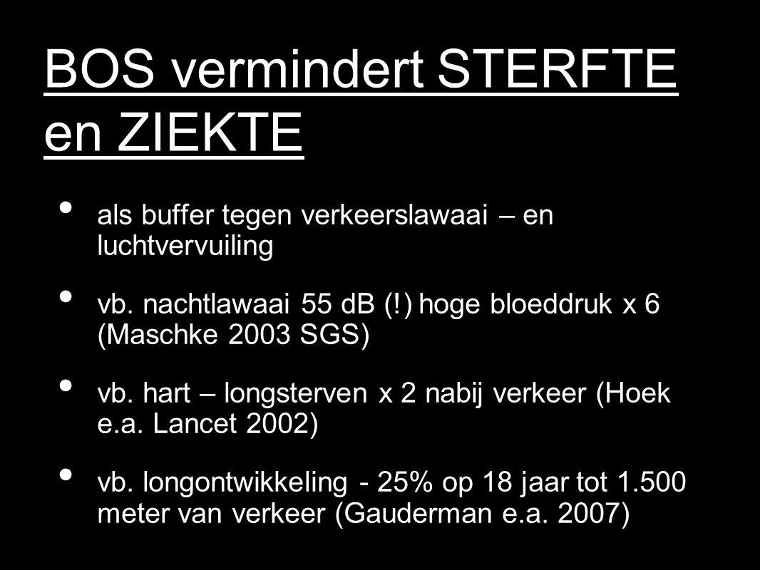 BOS vermindert STERFTE en ZIEKTE als buffer tegen verkeerslawaai – en luchtvervuiling vb. nachtlawaai 55 dB (!) hoge bloeddruk x 6 (Maschke 2003 SGS)