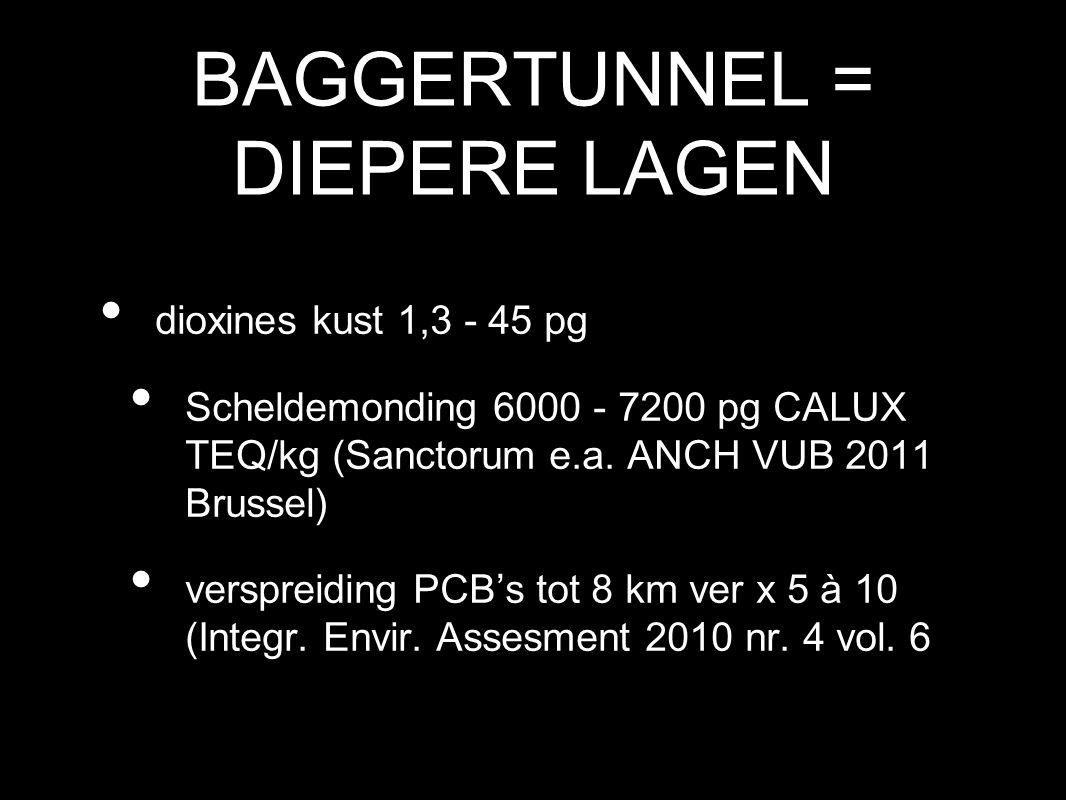 BAGGERTUNNEL = DIEPERE LAGEN dioxines kust 1,3 - 45 pg Scheldemonding 6000 - 7200 pg CALUX TEQ/kg (Sanctorum e.a. ANCH VUB 2011 Brussel) verspreiding