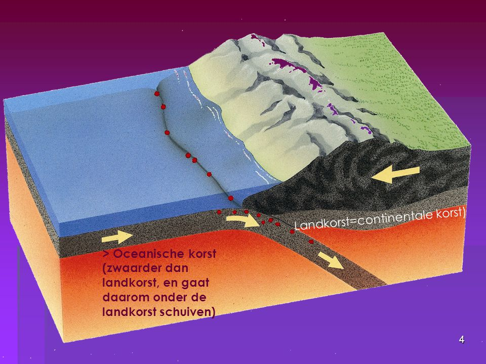 4 > Oceanische korst (zwaarder dan landkorst, en gaat daarom onder de landkorst schuiven) Landkorst=continentale korst)