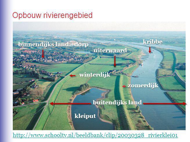 kribbe zomerdijk winterdijk uiterwaard binnendijks land +dorp kleiput http://www.schooltv.nl/beeldbank/clip/20030328_rivierklei01 buitendijks land Opbouw rivierengebied