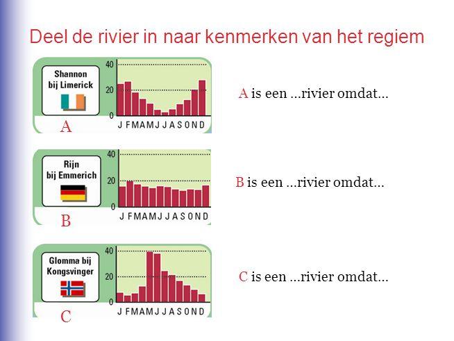 B C A A is een …rivier omdat… B is een …rivier omdat… C is een …rivier omdat… Deel de rivier in naar kenmerken van het regiem
