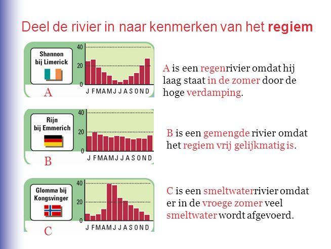 B C A A is een regenrivier omdat hij laag staat in de zomer door de hoge verdamping. B is een gemengde rivier omdat het regiem vrij gelijkmatig is. C