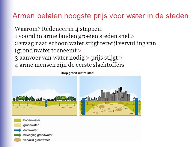 Waarom? Redeneer in 4 stappen: 1 vooral in arme landen groeien steden snel > 2 vraag naar schoon water stijgt terwijl vervuiling van (grond)water toen