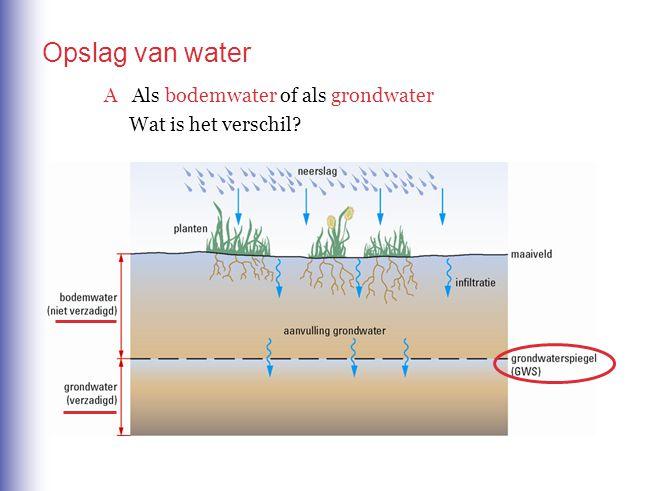 B In een aquifer Opslag van water