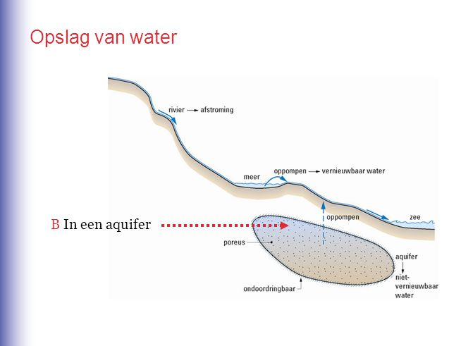 boer put water water wordt in bak uitgegoten vanuit bak gaat water naar akkertje Leg dat in drie stappen uit.
