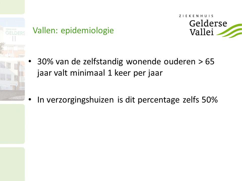 Vallen: epidemiologie 30% van de zelfstandig wonende ouderen > 65 jaar valt minimaal 1 keer per jaar In verzorgingshuizen is dit percentage zelfs 50%