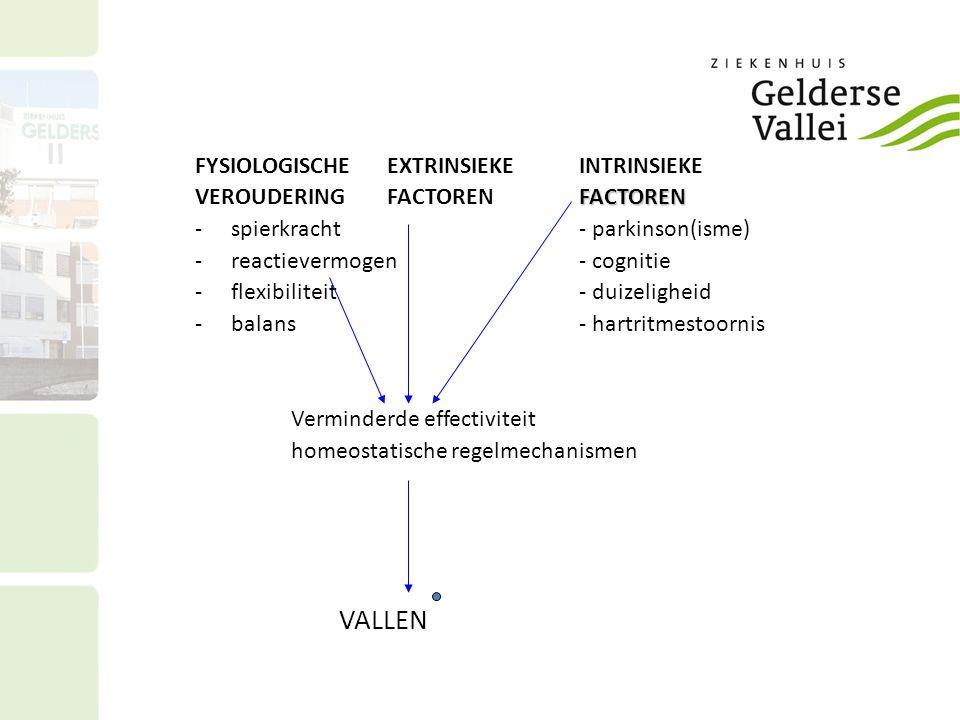 FYSIOLOGISCHEEXTRINSIEKEINTRINSIEKE FACTOREN VEROUDERINGFACTORENFACTOREN -spierkracht- parkinson(isme) -reactievermogen- cognitie -flexibiliteit- duizeligheid -balans- hartritmestoornis Verminderde effectiviteit homeostatische regelmechanismen VALLEN