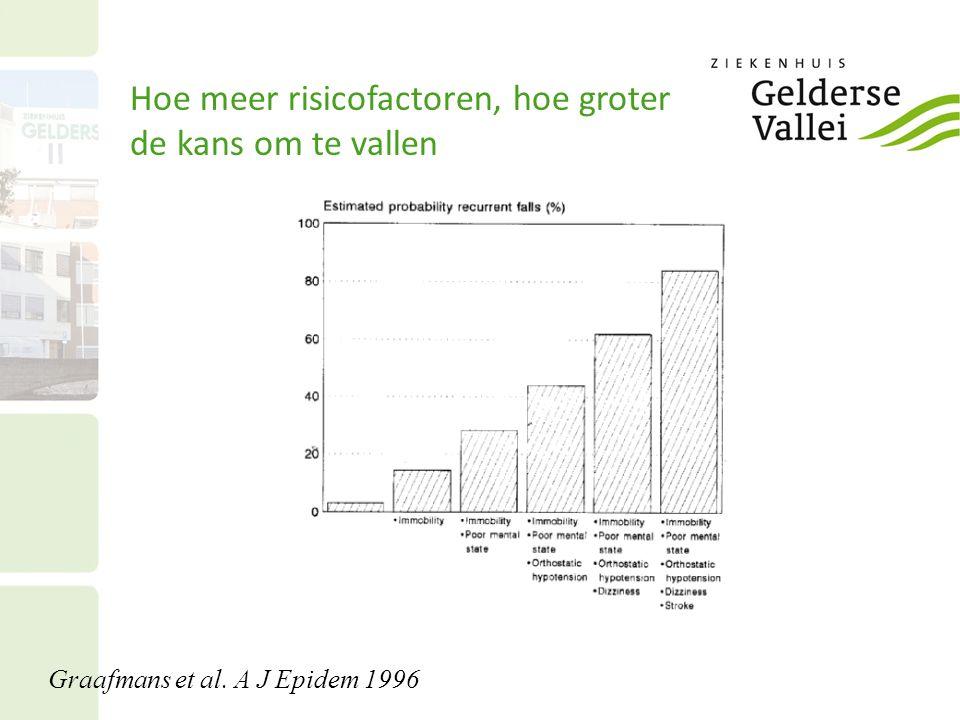 Hoe meer risicofactoren, hoe groter de kans om te vallen Graafmans et al. A J Epidem 1996