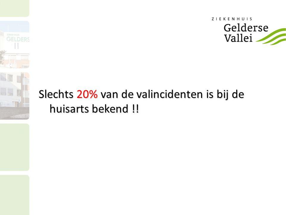 Slechts 20% van de valincidenten is bij de huisarts bekend !!