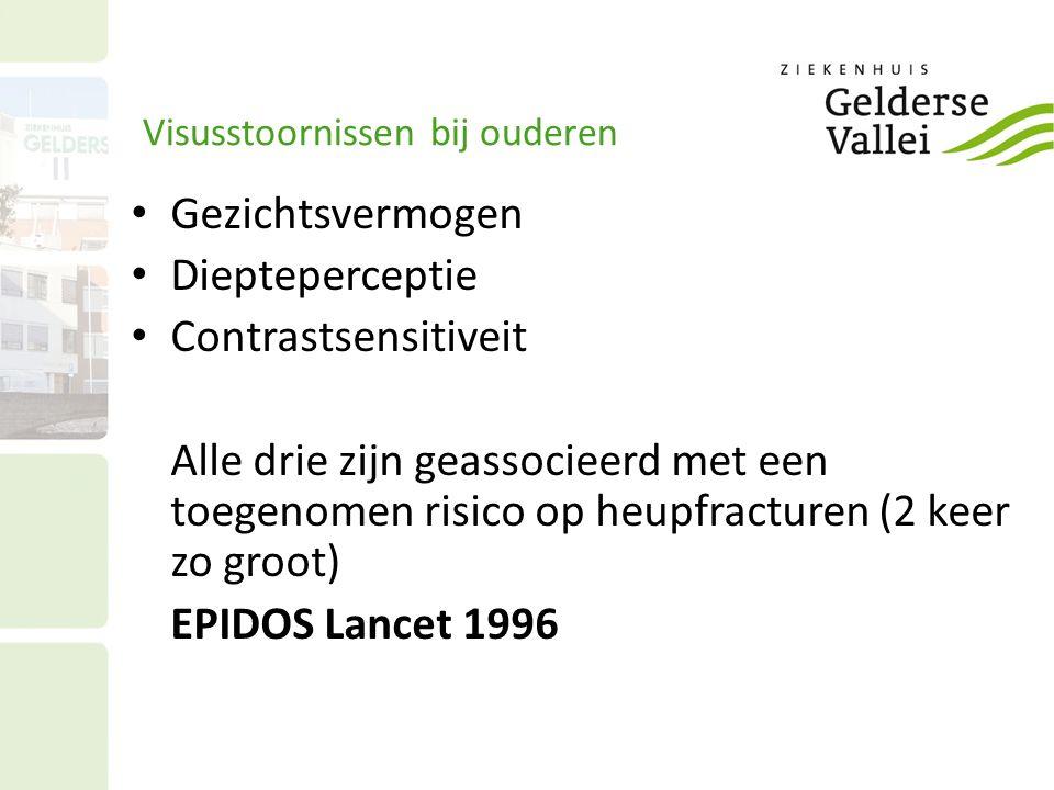 Visusstoornissen bij ouderen Gezichtsvermogen Diepteperceptie Contrastsensitiveit Alle drie zijn geassocieerd met een toegenomen risico op heupfracturen (2 keer zo groot) EPIDOS Lancet 1996