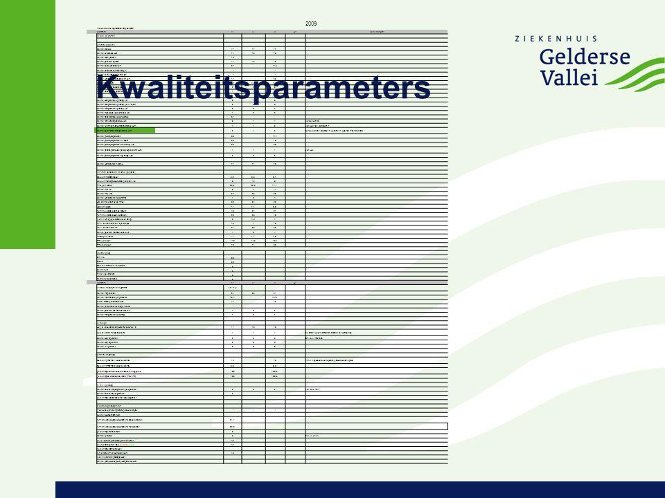 Kwaliteitsparameters Indicatoren en registraties dialyse 2009 2009 kwartaal1e2e3e4eopmerkingen A Renine gegevens B Visitatiegegevens aantal stations17