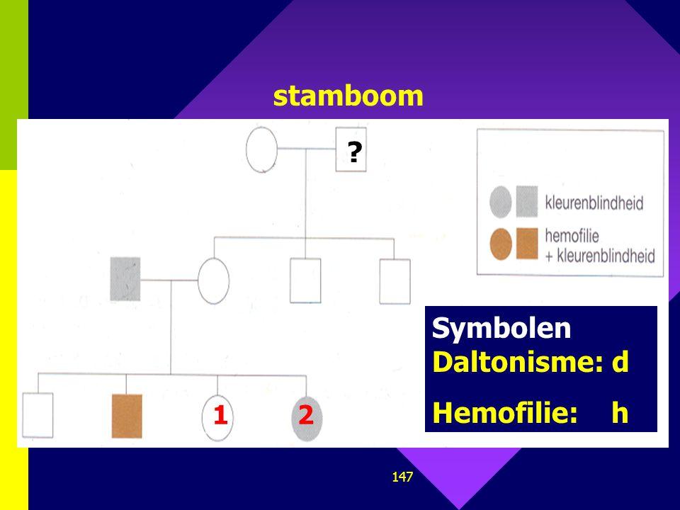 146 6. Daltonisme (kleurenblindheid) en hemofilie zijn beide recessieve allelen en X-chromosomaal gebonden. Ze liggen op ongeveer 10 cM van elkaar, ma
