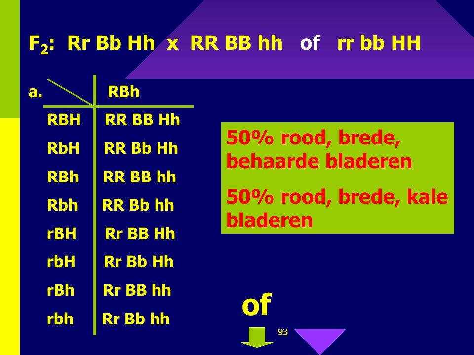 92 P 1 : rode bloemen (R) witte bloemen (r ) brede bladeren (B) X smalle bladeren (b) kale bladeren (h) behaarde blad. (H) RRBBhh X rrbbHH F 1 : rode
