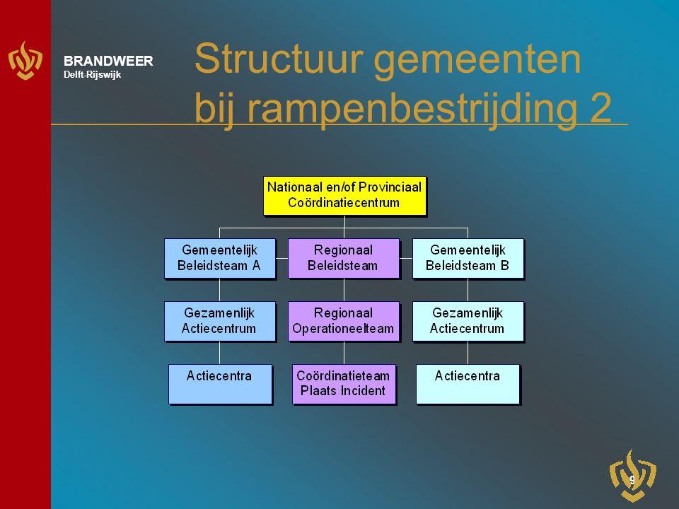 9 BRANDWEER Delft-Rijswijk Structuur gemeenten bij rampenbestrijding 2