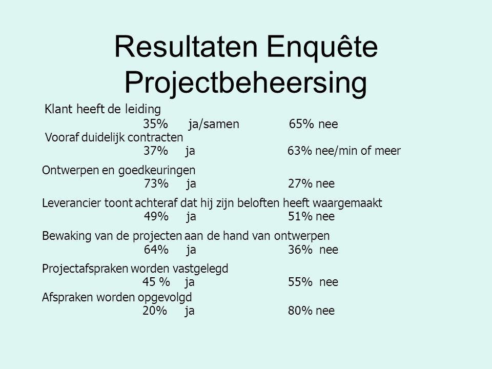 Resultaten Enquête Projectbeheersing Klant heeft de leiding 35% ja/samen 65% nee Vooraf duidelijk contracten 37% ja 63% nee/min of meer Ontwerpen en goedkeuringen 73% ja27% nee Leverancier toont achteraf dat hij zijn beloften heeft waargemaakt 49% ja 51% nee Bewaking van de projecten aan de hand van ontwerpen 64% ja36% nee Projectafspraken worden vastgelegd 45 % ja55% nee Afspraken worden opgevolgd 20% ja80% nee