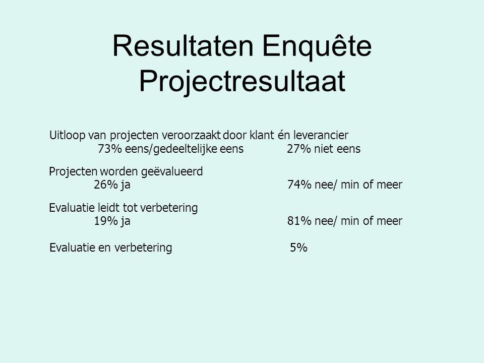 Resultaten Enquête Projectresultaat Uitloop van projecten veroorzaakt door klant én leverancier 73% eens/gedeeltelijke eens 27% niet eens Projecten worden geëvalueerd 26% ja 74% nee/ min of meer Evaluatie leidt tot verbetering 19% ja81% nee/ min of meer Evaluatie en verbetering 5%