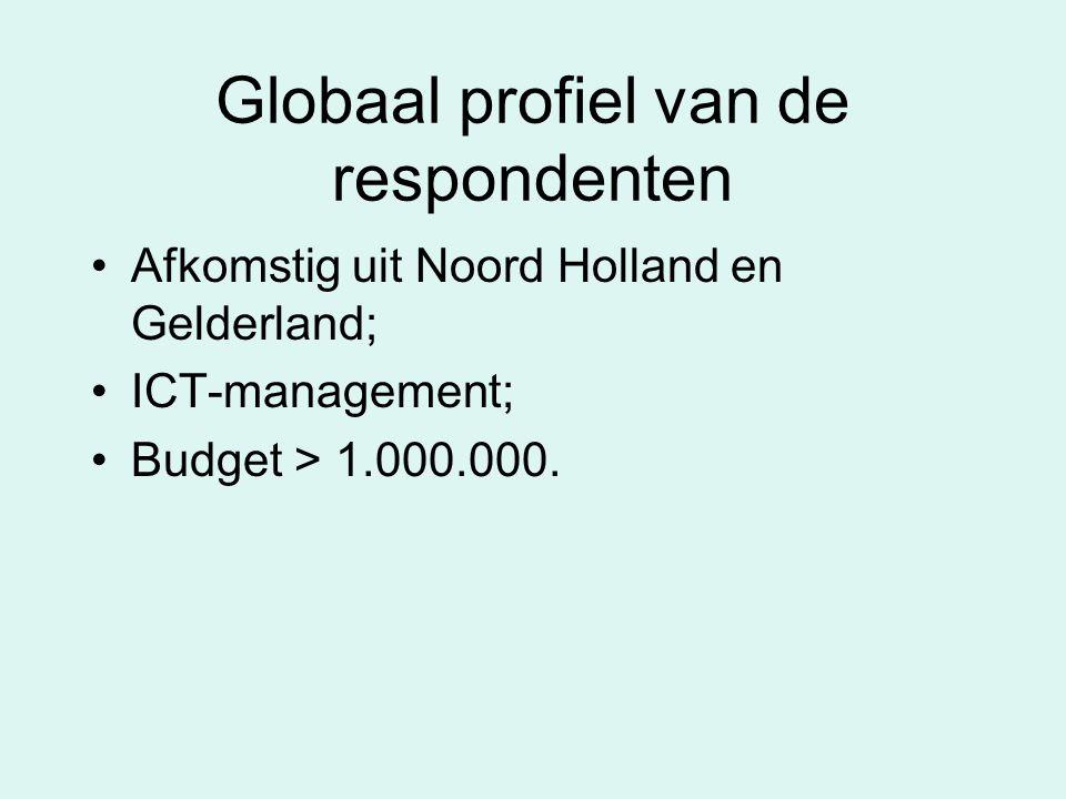 Globaal profiel van de respondenten Afkomstig uit Noord Holland en Gelderland; ICT-management; Budget > 1.000.000.