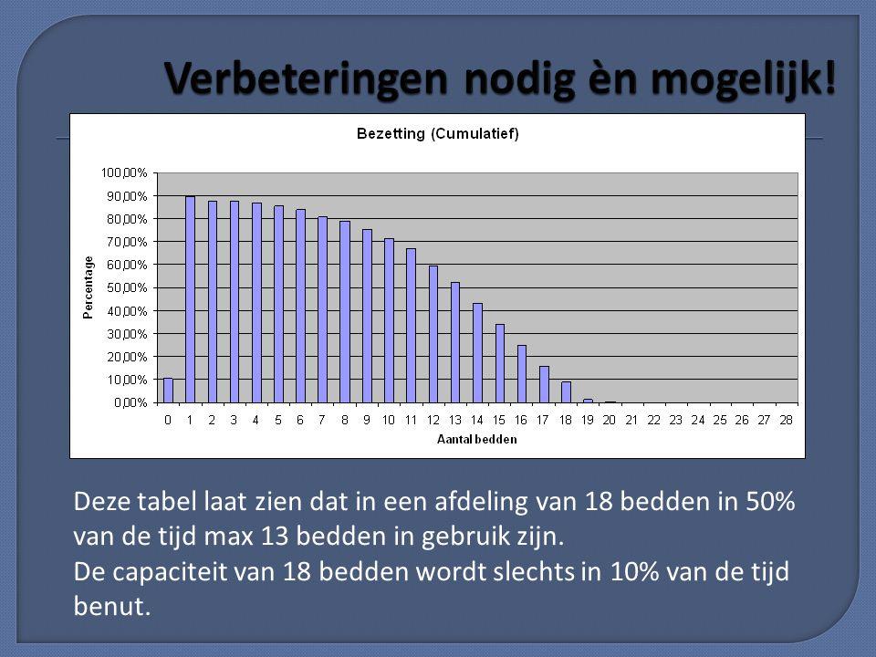 Deze tabel laat zien dat in een afdeling van 18 bedden in 50% van de tijd max 13 bedden in gebruik zijn. De capaciteit van 18 bedden wordt slechts in