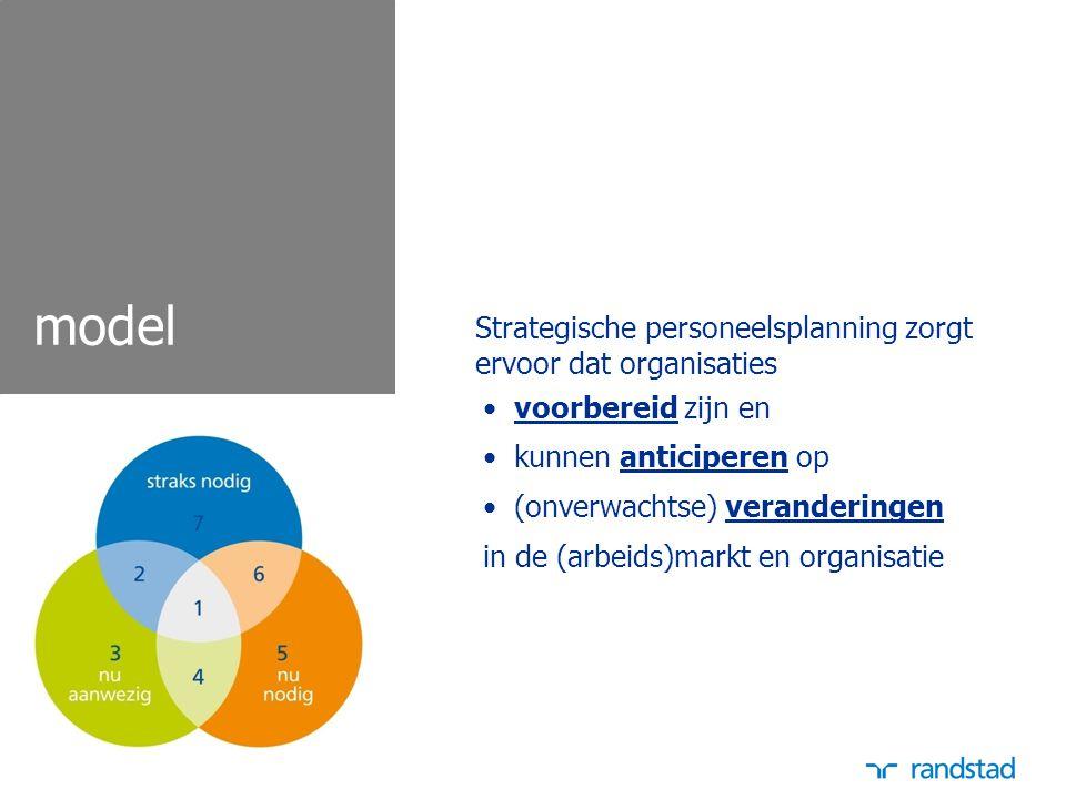 3 model Strategische personeelsplanning zorgt ervoor dat organisaties voorbereid zijn en kunnen anticiperen op (onverwachtse) veranderingen in de (arb
